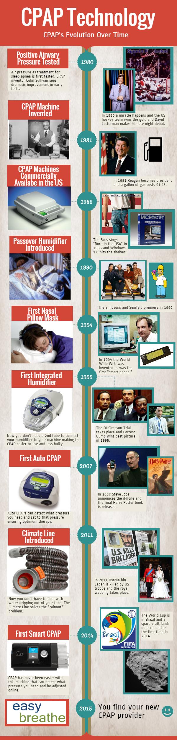 CPAP Evolution (2)