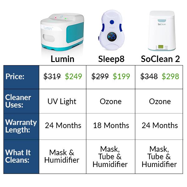 Comparison Between Lumin, Sleep8, and SoClean