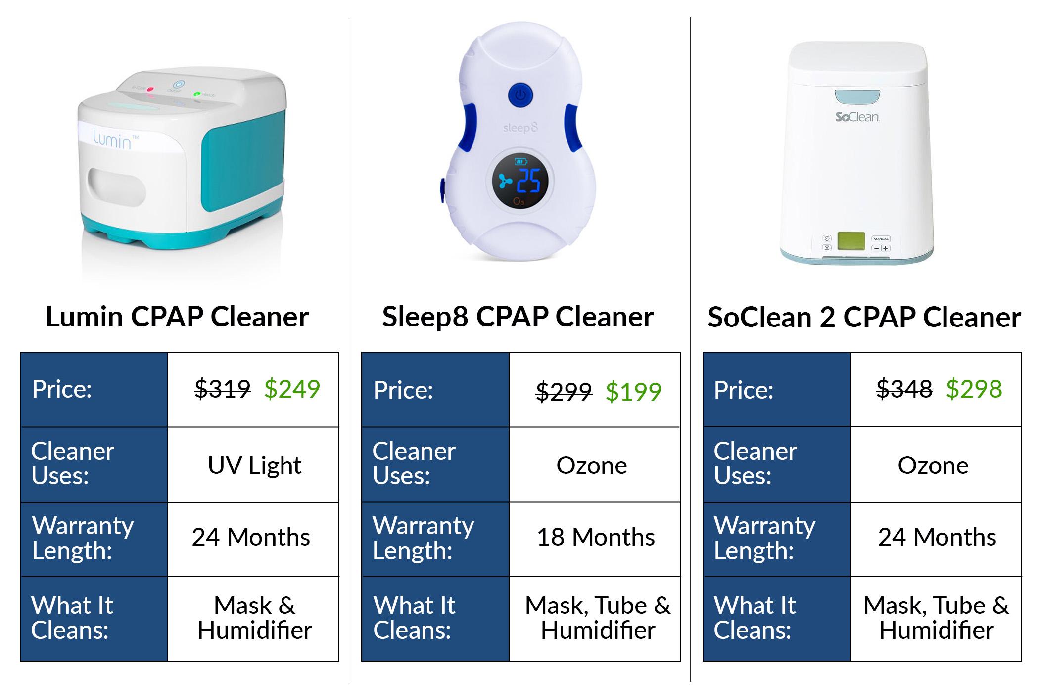 CPAP Cleaner Comparison: SoClean, Sleep8, Lumin