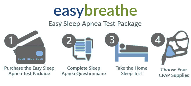 Easy Breathe Home Sleep Test