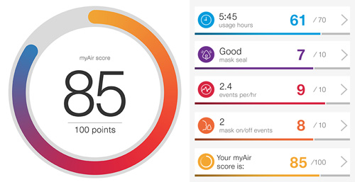 MyAir Good Score 70 points or above